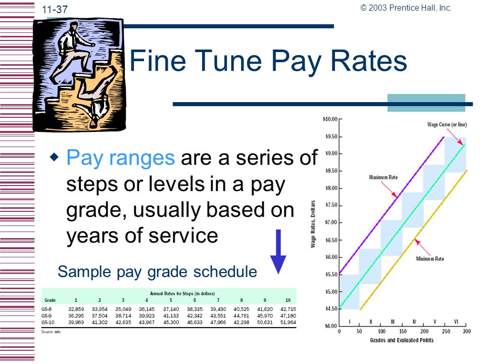 © 2003 Prentice Hall, Inc. 11-36 Price Each Pay Grade - Wage Curves  Developing a wage curve involves the following: Find the average pay for each pa