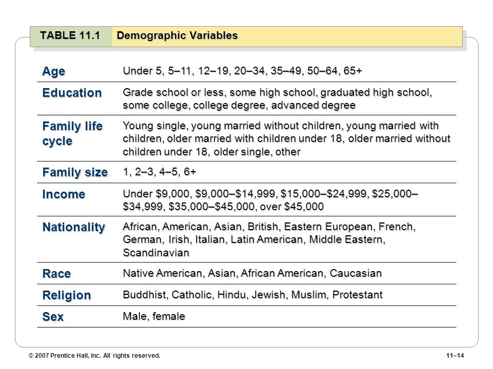 © 2007 Prentice Hall, Inc. All rights reserved.11–14 TABLE 11.1Demographic Variables Age Under 5, 5–11, 12–19, 20–34, 35–49, 50–64, 65+ Education Grad