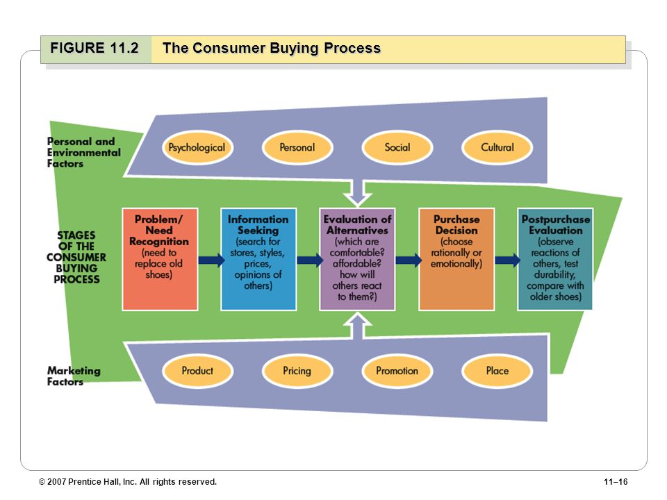 © 2007 Prentice Hall, Inc. All rights reserved.11–16 FIGURE 11.2 The Consumer Buying Process