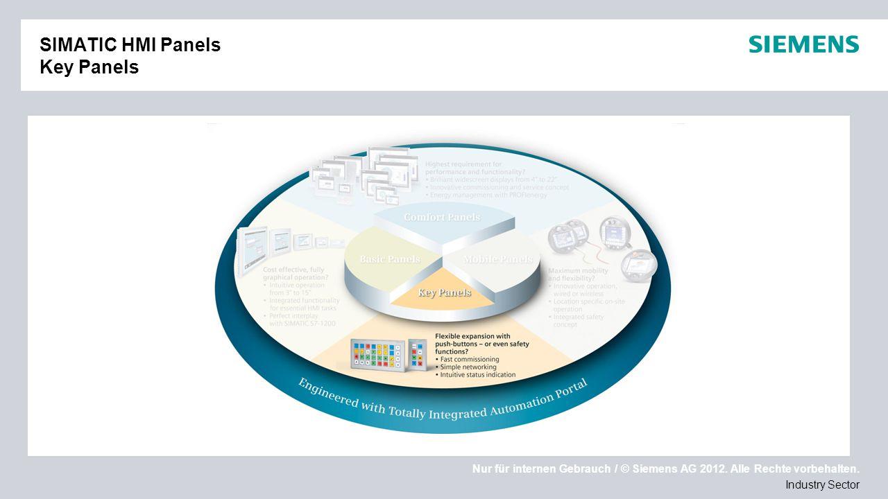 Nur für internen Gebrauch / © Siemens AG 2012. Alle Rechte vorbehalten. Industry Sector SIMATIC HMI Panels Key Panels