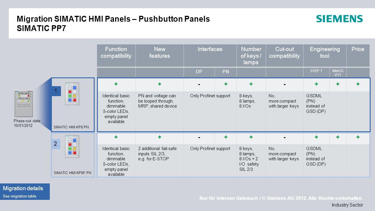 Nur für internen Gebrauch / © Siemens AG 2012. Alle Rechte vorbehalten. Industry Sector Migration SIMATIC HMI Panels – Pushbutton Panels SIMATIC PP7 1