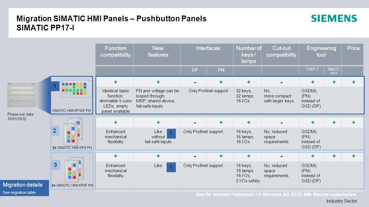 Nur für internen Gebrauch / © Siemens AG 2012. Alle Rechte vorbehalten. Industry Sector Migration SIMATIC HMI Panels – Pushbutton Panels SIMATIC PP17-
