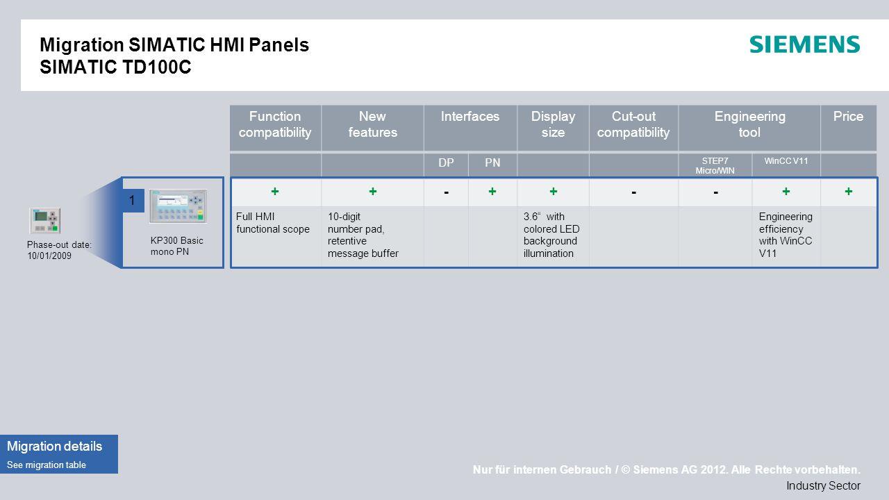 Nur für internen Gebrauch / © Siemens AG 2012. Alle Rechte vorbehalten. Industry Sector Migration SIMATIC HMI Panels SIMATIC TD100C Phase-out date: 10