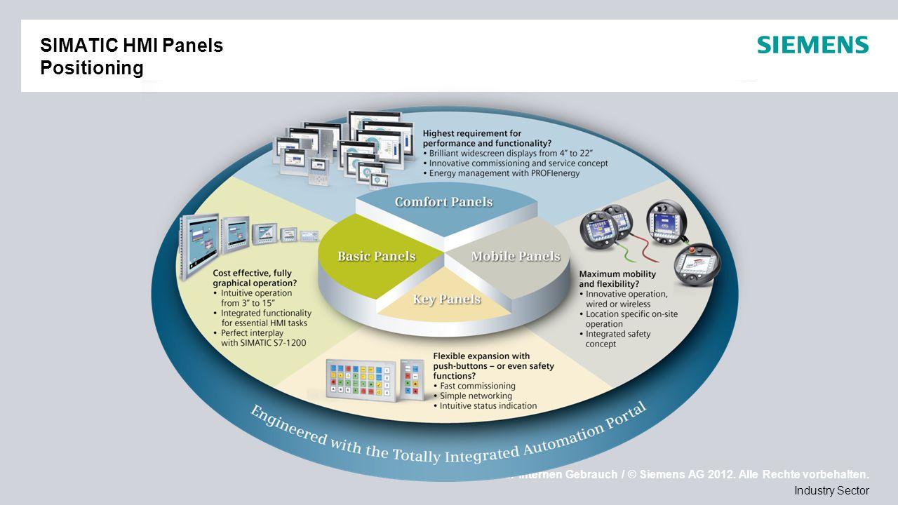 Nur für internen Gebrauch / © Siemens AG 2012. Alle Rechte vorbehalten. Industry Sector SIMATIC HMI Panels Positioning