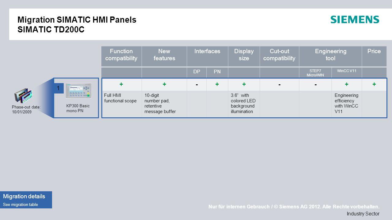 Nur für internen Gebrauch / © Siemens AG 2012. Alle Rechte vorbehalten. Industry Sector Migration SIMATIC HMI Panels SIMATIC TD200C Phase-out date: 10