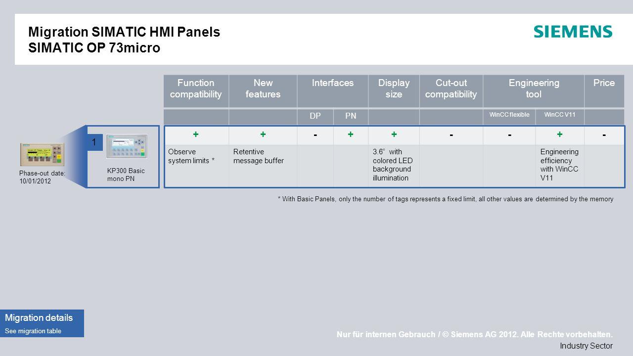 Nur für internen Gebrauch / © Siemens AG 2012. Alle Rechte vorbehalten. Industry Sector Migration SIMATIC HMI Panels SIMATIC OP 73micro Phase-out date