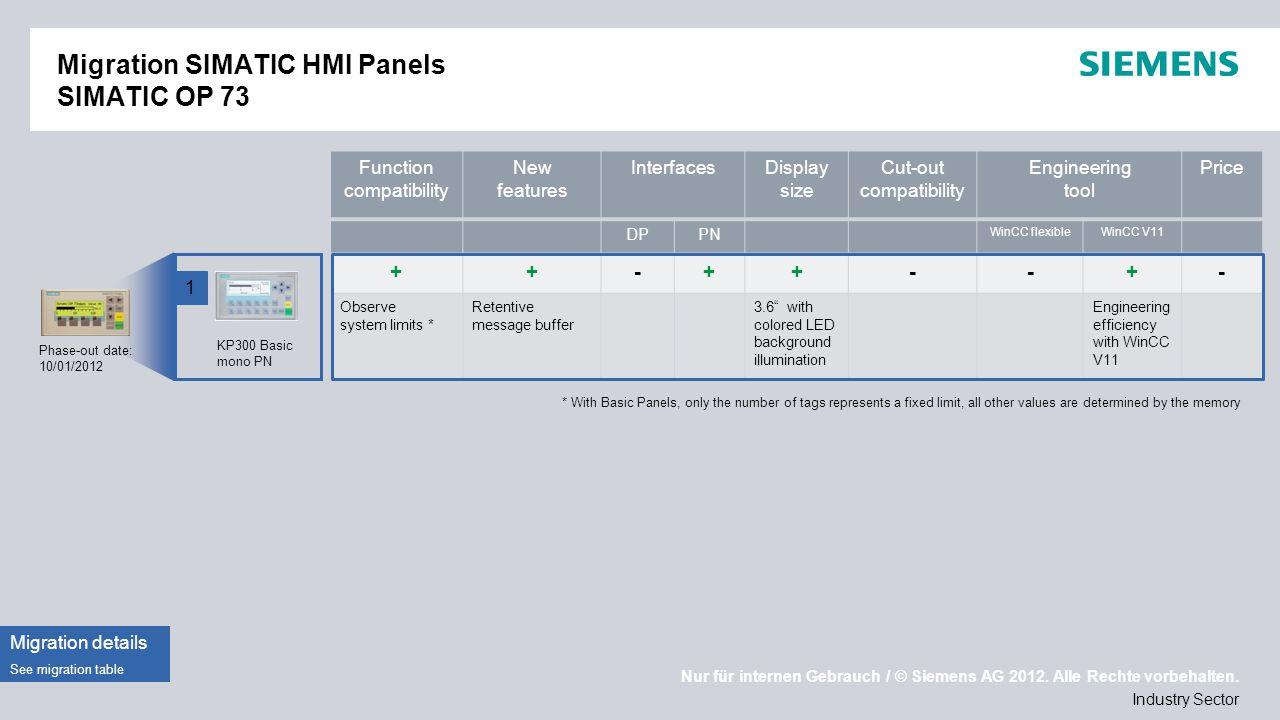Nur für internen Gebrauch / © Siemens AG 2012. Alle Rechte vorbehalten. Industry Sector Migration SIMATIC HMI Panels SIMATIC OP 73 Phase-out date: 10/
