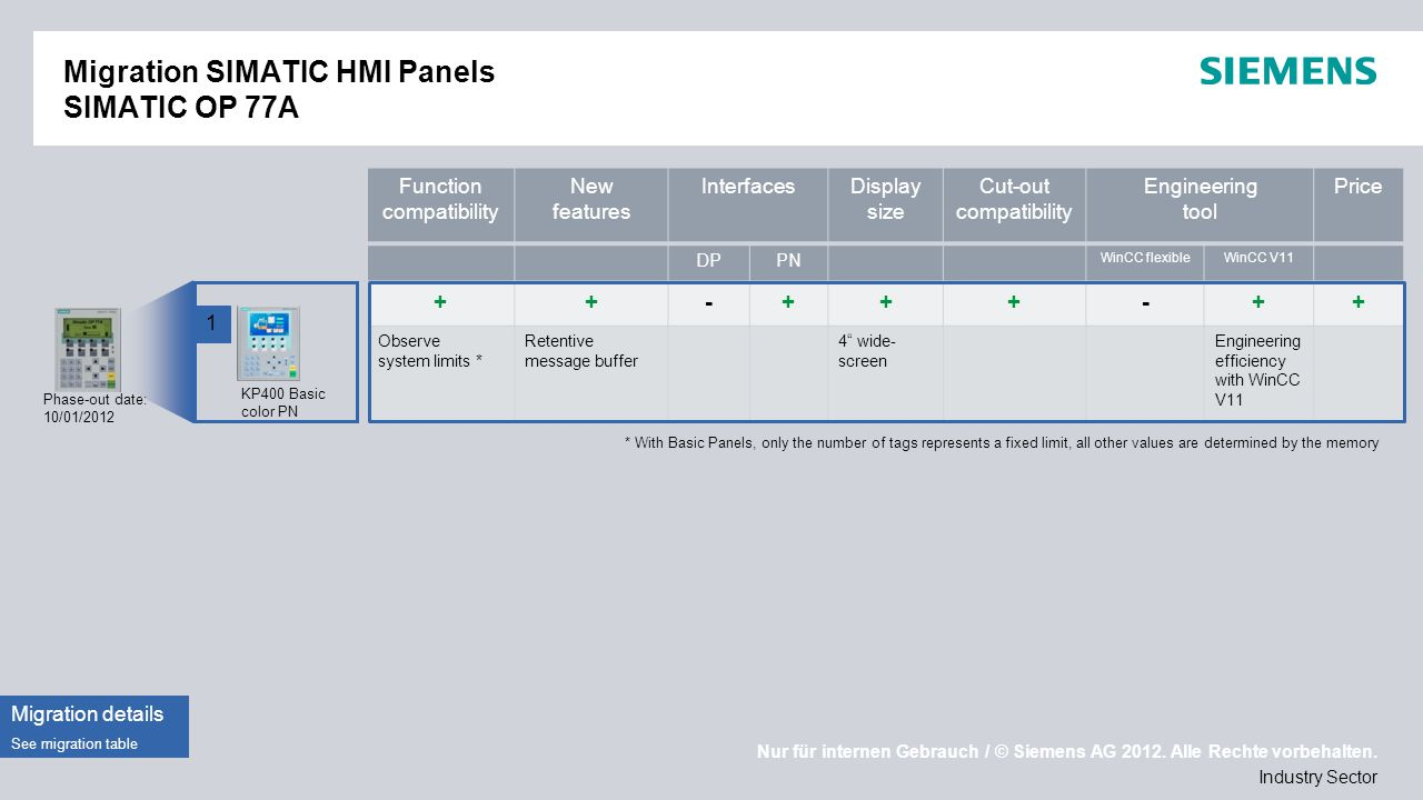 Nur für internen Gebrauch / © Siemens AG 2012. Alle Rechte vorbehalten. Industry Sector Migration SIMATIC HMI Panels SIMATIC OP 77A Phase-out date: 10