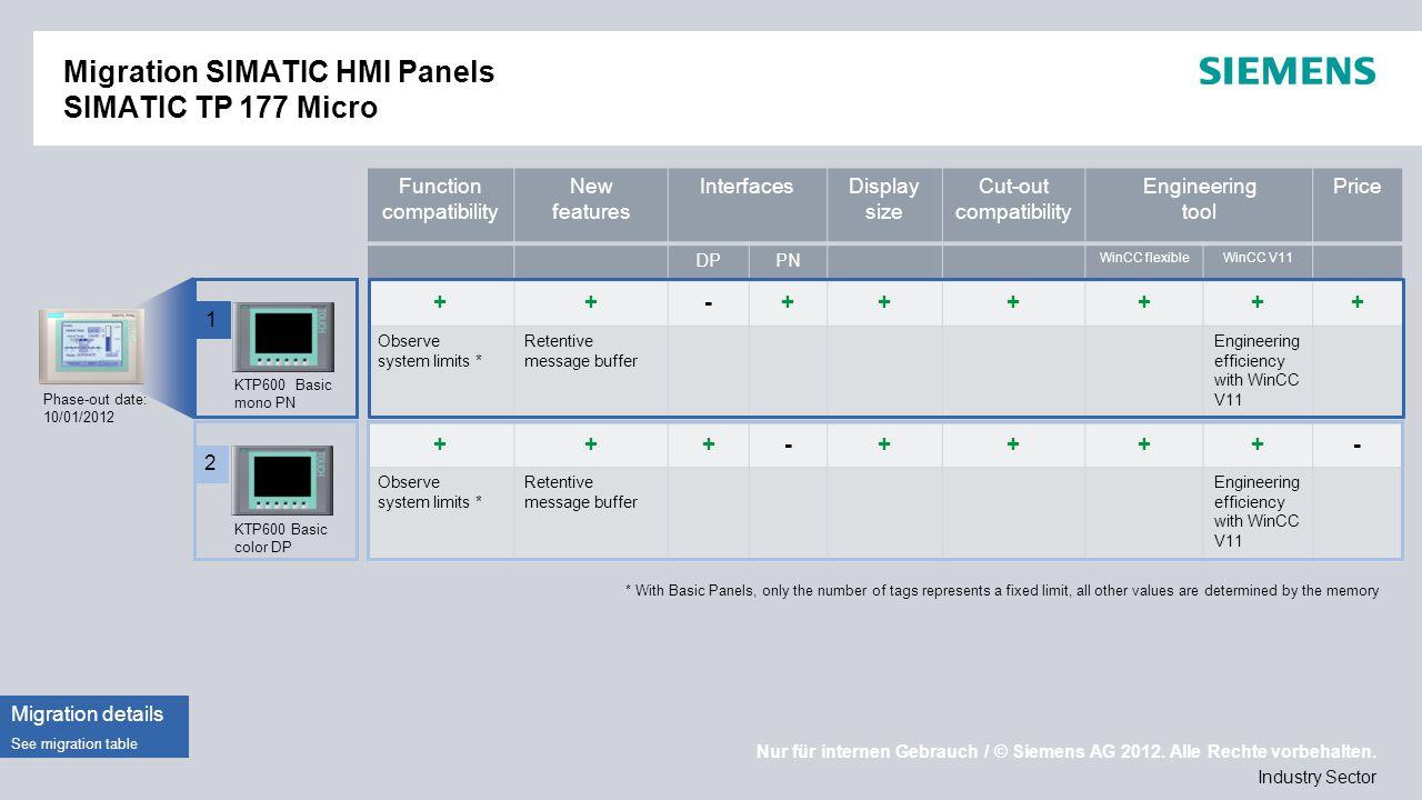 Nur für internen Gebrauch / © Siemens AG 2012. Alle Rechte vorbehalten. Industry Sector Migration SIMATIC HMI Panels SIMATIC TP 177 Micro Phase-out da