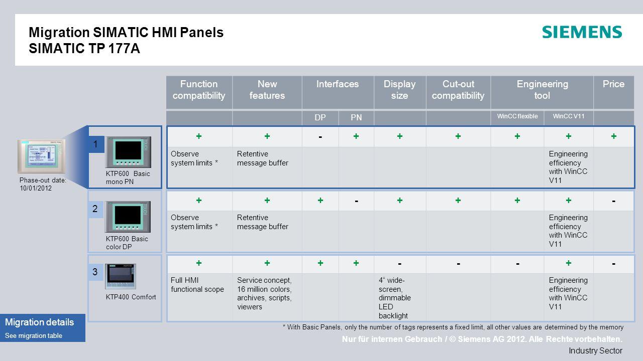 Nur für internen Gebrauch / © Siemens AG 2012. Alle Rechte vorbehalten. Industry Sector Migration SIMATIC HMI Panels SIMATIC TP 177A Phase-out date: 1