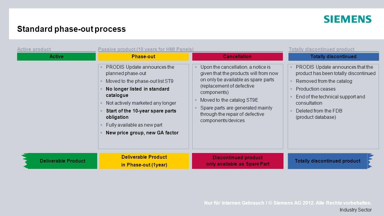 Nur für internen Gebrauch / © Siemens AG 2012. Alle Rechte vorbehalten. Industry Sector Standard phase-out process Deliverable Product Discontinued pr