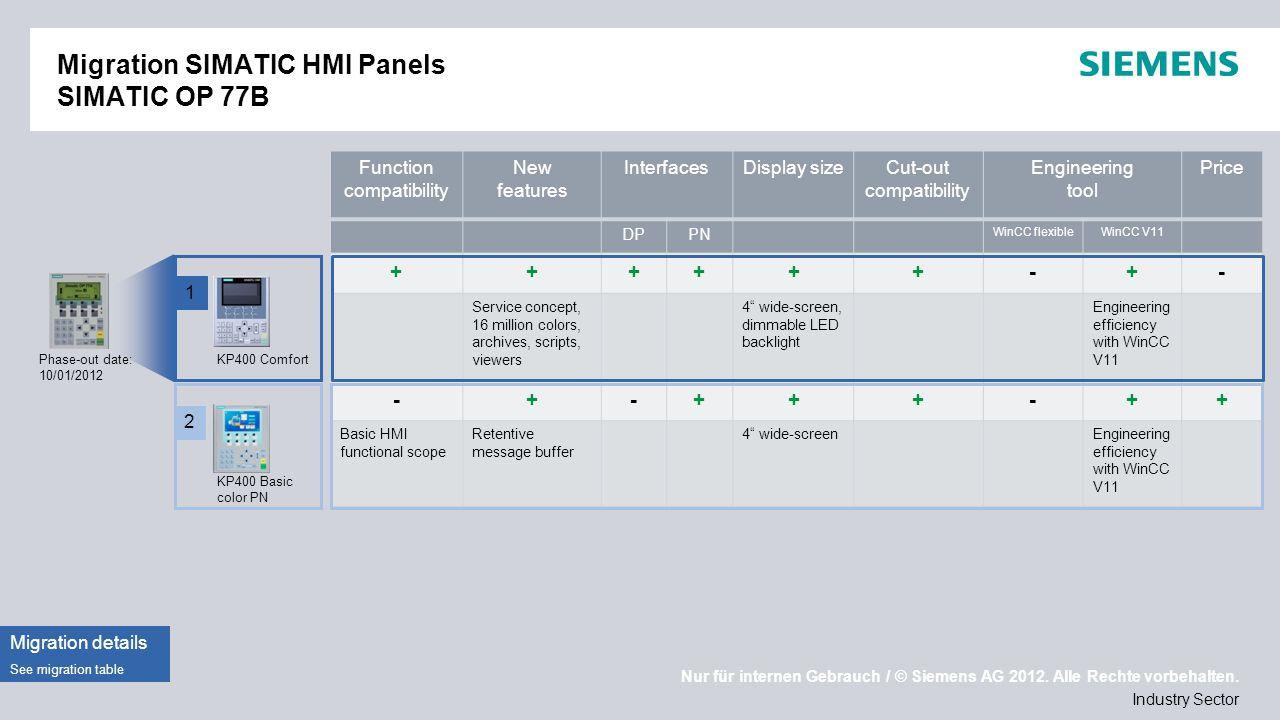 Nur für internen Gebrauch / © Siemens AG 2012. Alle Rechte vorbehalten. Industry Sector Migration SIMATIC HMI Panels SIMATIC OP 77B Phase-out date: 10