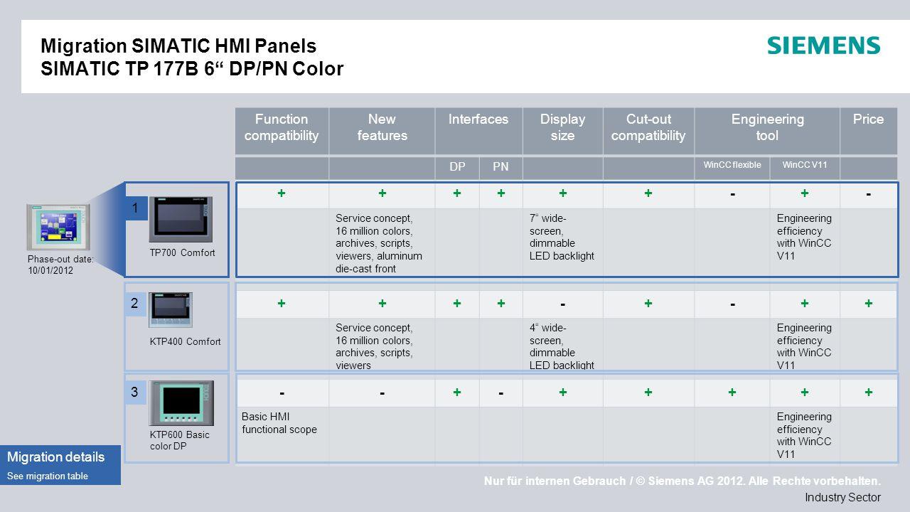"Nur für internen Gebrauch / © Siemens AG 2012. Alle Rechte vorbehalten. Industry Sector Migration SIMATIC HMI Panels SIMATIC TP 177B 6"" DP/PN Color Ph"