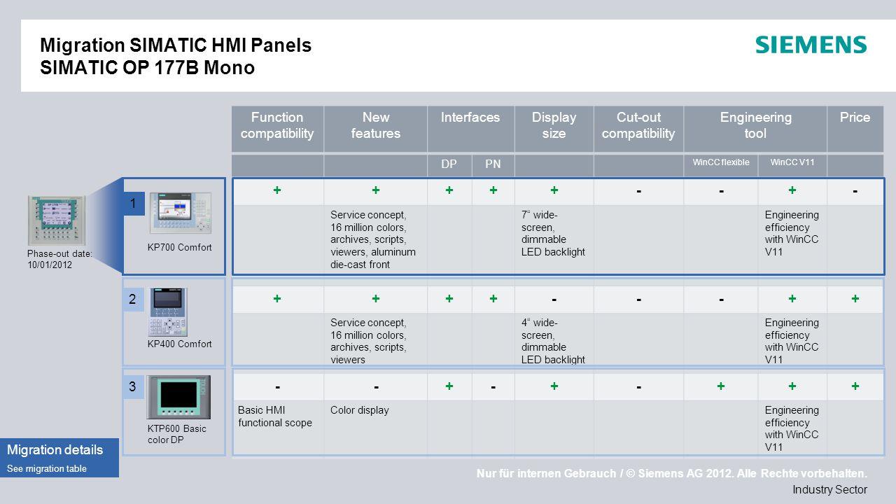 Nur für internen Gebrauch / © Siemens AG 2012. Alle Rechte vorbehalten. Industry Sector Migration SIMATIC HMI Panels SIMATIC OP 177B Mono Phase-out da