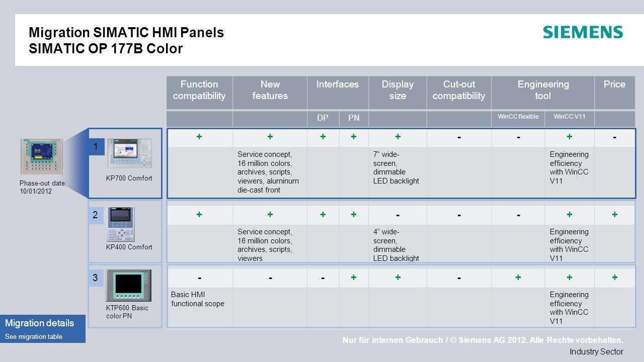 Nur für internen Gebrauch / © Siemens AG 2012. Alle Rechte vorbehalten. Industry Sector Migration SIMATIC HMI Panels SIMATIC OP 177B Color Phase-out d