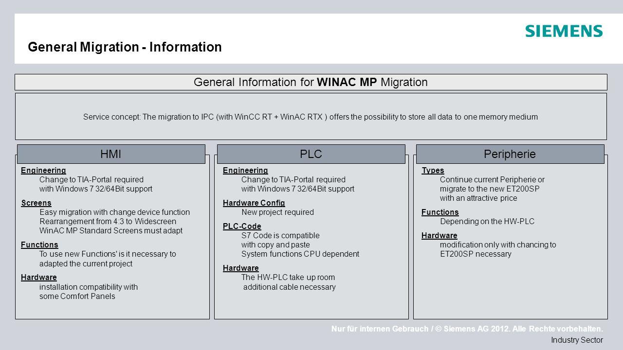 Nur für internen Gebrauch / © Siemens AG 2012. Alle Rechte vorbehalten. Industry Sector General Migration - Information General Information for WINAC