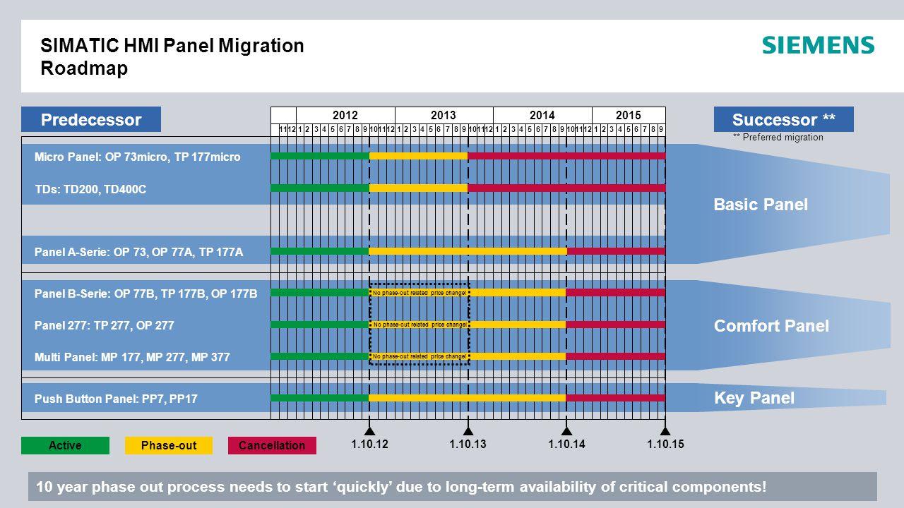 Nur für internen Gebrauch / © Siemens AG 2012. Alle Rechte vorbehalten. Industry Sector SIMATIC HMI Panel Migration Roadmap 2012201320142015 111212345