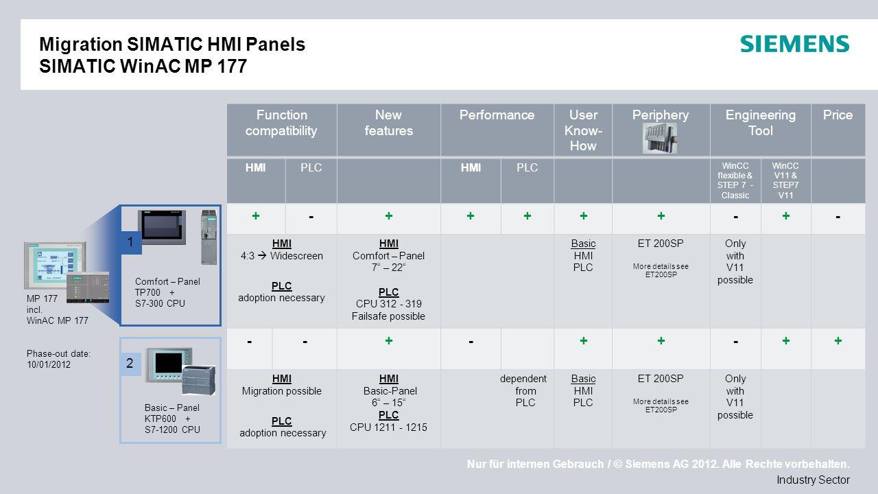 Nur für internen Gebrauch / © Siemens AG 2012. Alle Rechte vorbehalten. Industry Sector Migration SIMATIC HMI Panels SIMATIC WinAC MP 177 Function com