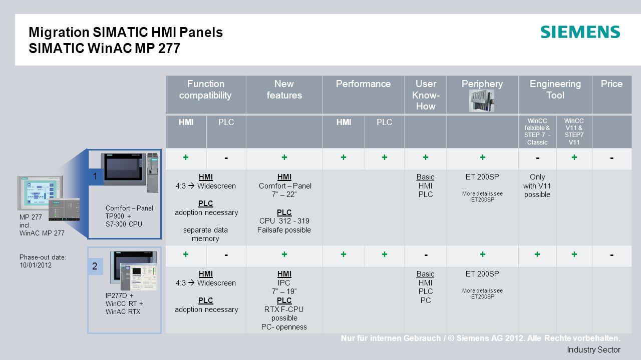 Nur für internen Gebrauch / © Siemens AG 2012. Alle Rechte vorbehalten. Industry Sector Migration SIMATIC HMI Panels SIMATIC WinAC MP 277 MP 277 incl.