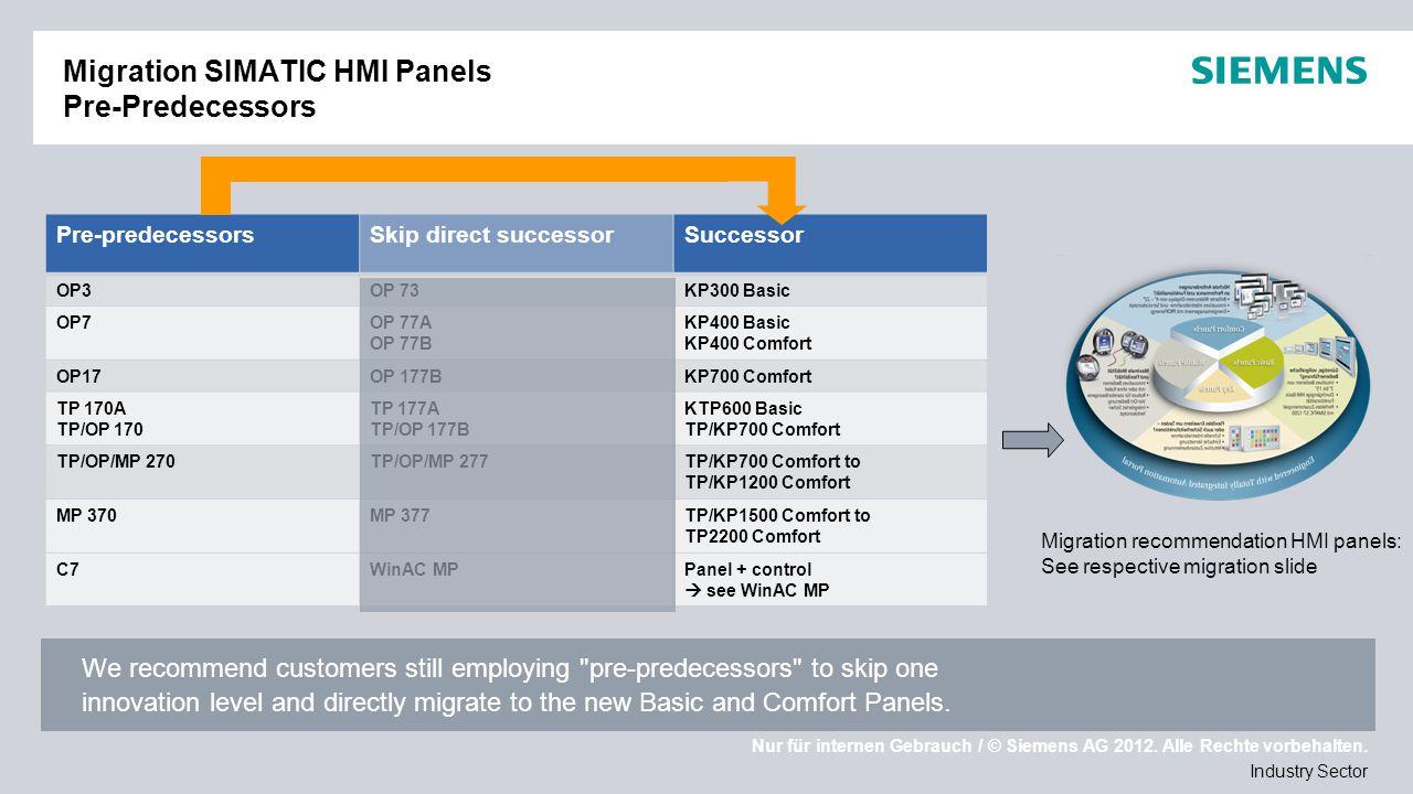 Nur für internen Gebrauch / © Siemens AG 2012. Alle Rechte vorbehalten. Industry Sector Migration SIMATIC HMI Panels Pre-Predecessors We recommend cus