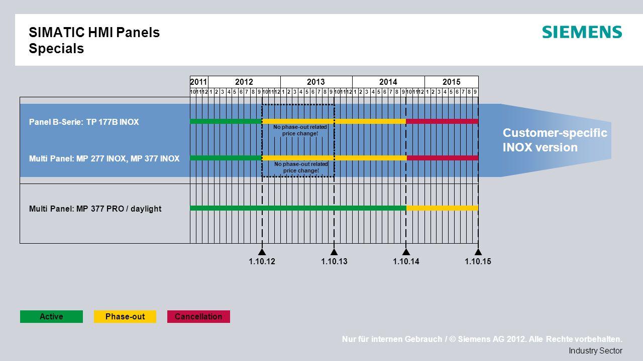 Nur für internen Gebrauch / © Siemens AG 2012. Alle Rechte vorbehalten. Industry Sector SIMATIC HMI Panels Specials 20112012201320142015 1011121234567