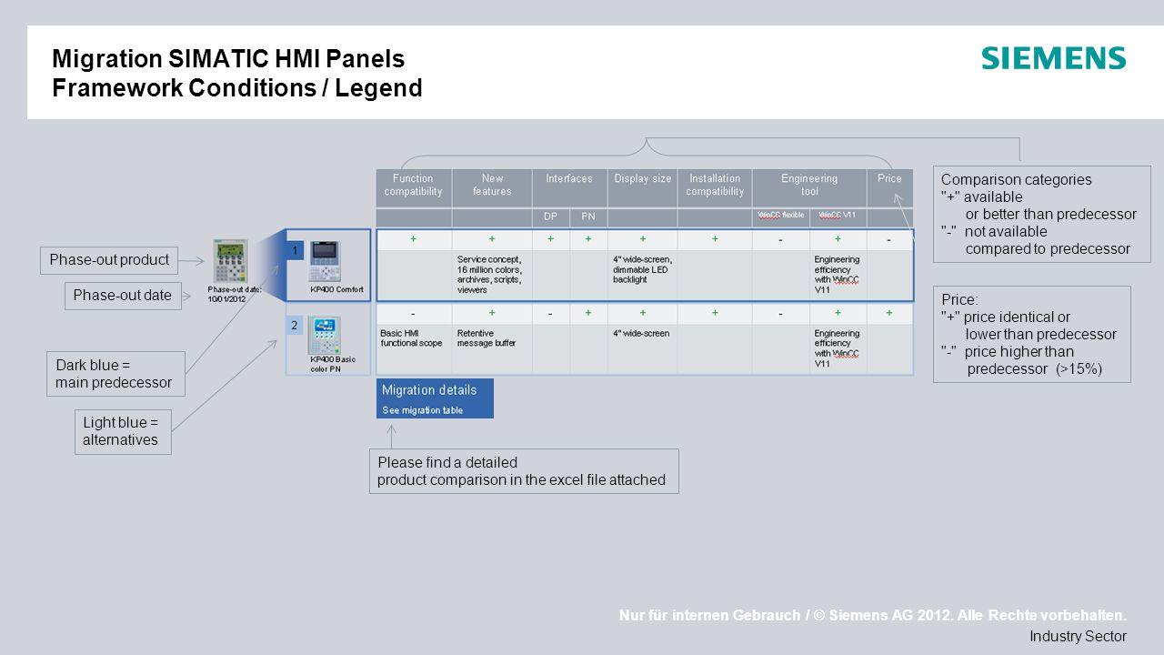 Nur für internen Gebrauch / © Siemens AG 2012. Alle Rechte vorbehalten. Industry Sector Migration SIMATIC HMI Panels Framework Conditions / Legend Pha