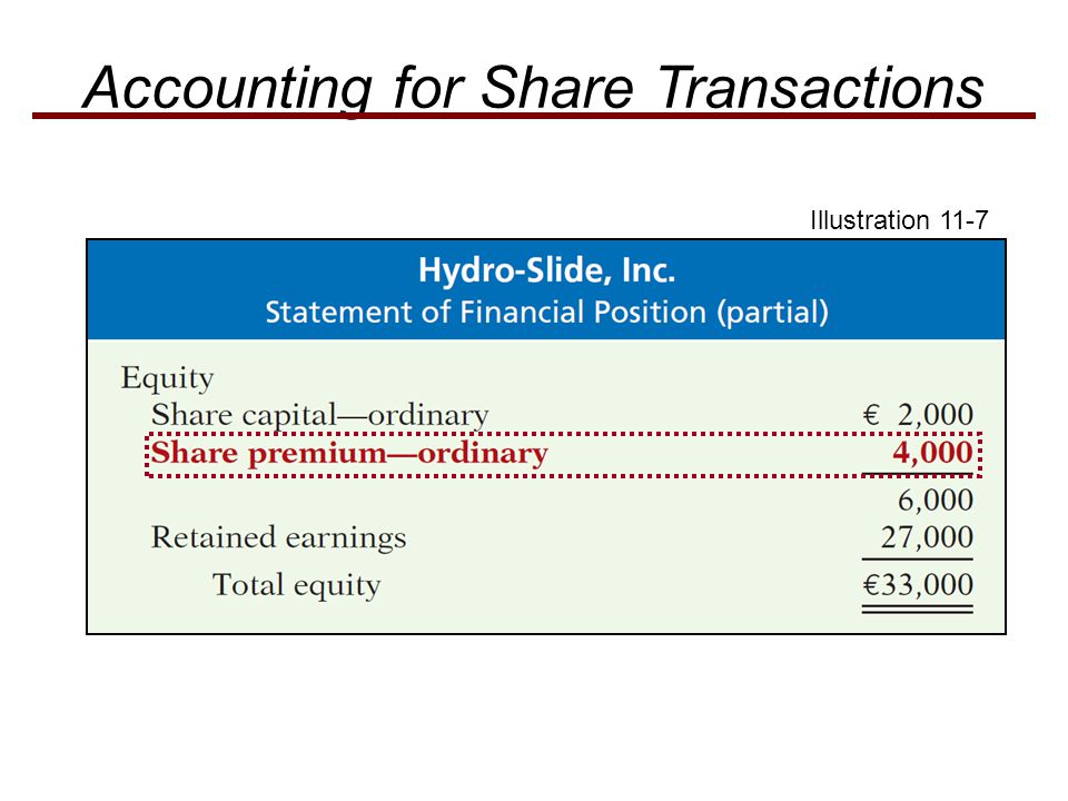Illustration 11-7 Accounting for Share Transactions