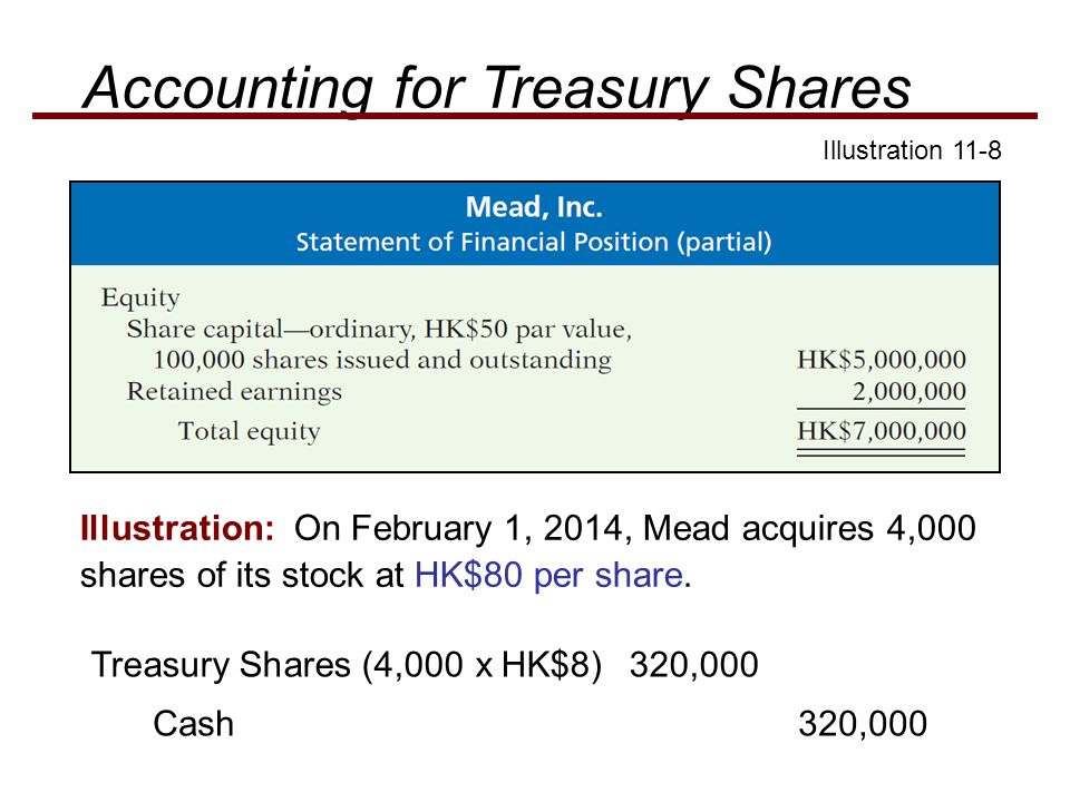 Treasury Shares (4,000 x HK$8) 320,000 Cash 320,000 Illustration: On February 1, 2014, Mead acquires 4,000 shares of its stock at HK$80 per share. Ill
