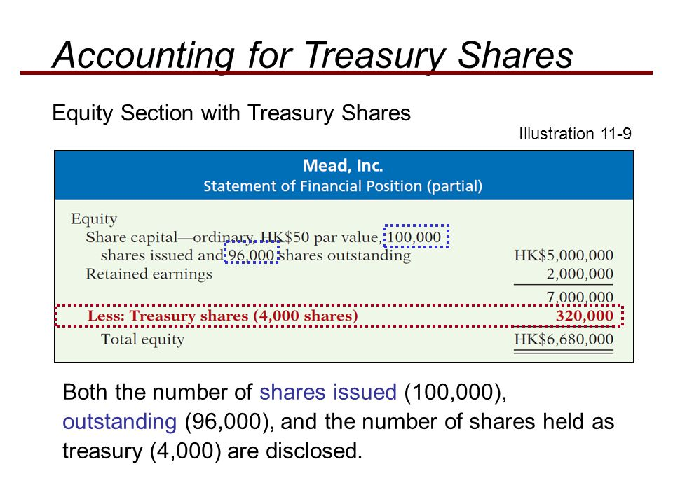 Equity Section with Treasury Shares Both the number of shares issued (100,000), outstanding (96,000), and the number of shares held as treasury (4,000