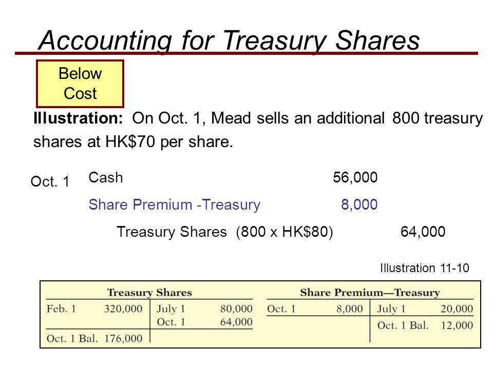 Share Premium -Treasury 8,000 Illustration: On Oct. 1, Mead sells an additional 800 treasury shares at HK$70 per share. Oct. 1 Treasury Shares (800 x