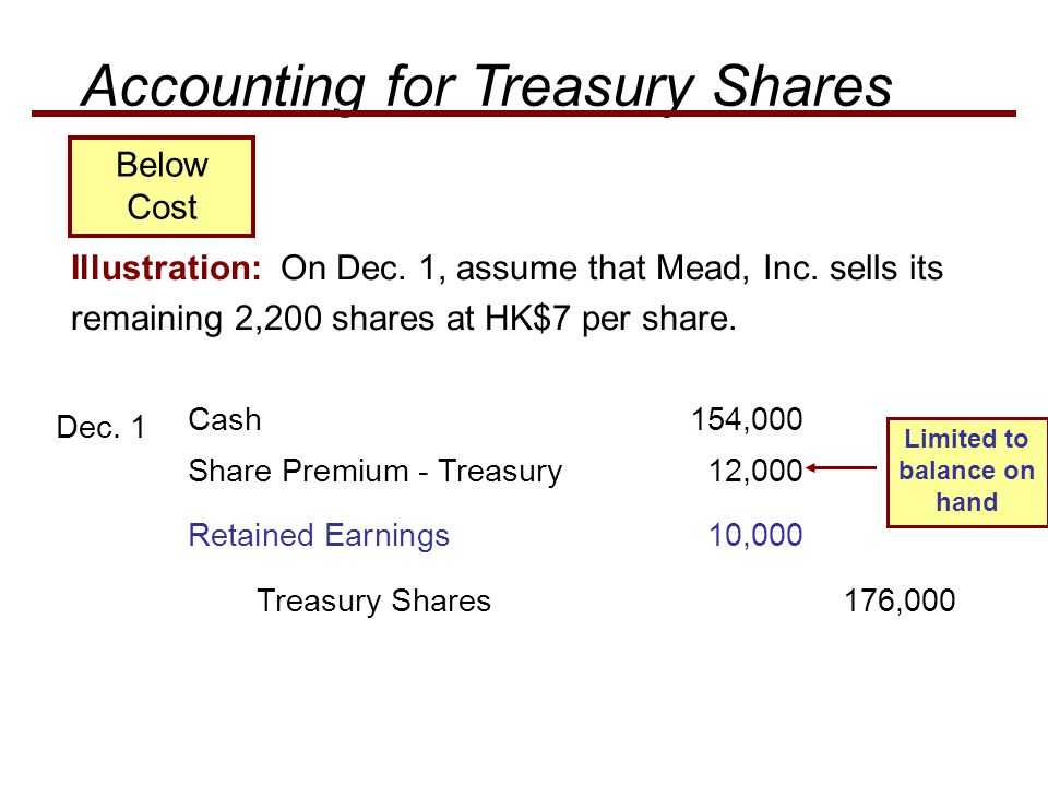 Share Premium - Treasury 12,000 Illustration: On Dec. 1, assume that Mead, Inc. sells its remaining 2,200 shares at HK$7 per share. Dec. 1 Retained Ea