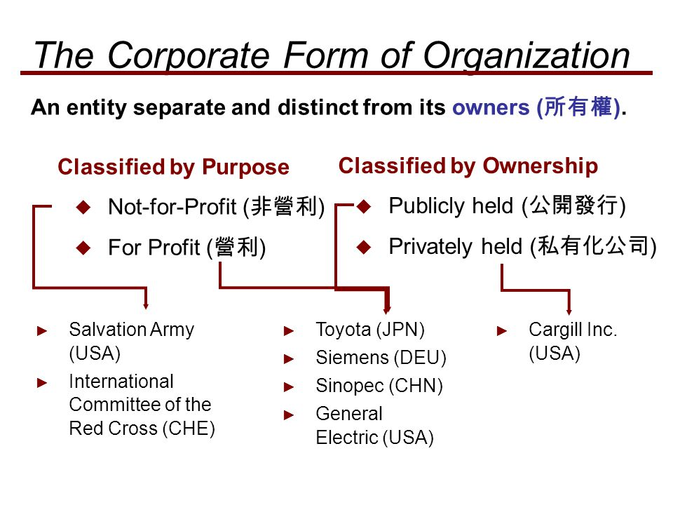  Separate Legal Existence  Limited Liability of Shareholders  Transferable Ownership Rights  Ability to Acquire Capital  Continuous Life  Corporate Management  Government Regulations  Additional Taxes Characteristics that distinguish corporations from proprietorships ( 獨資 ) and partnerships ( 合夥 ).