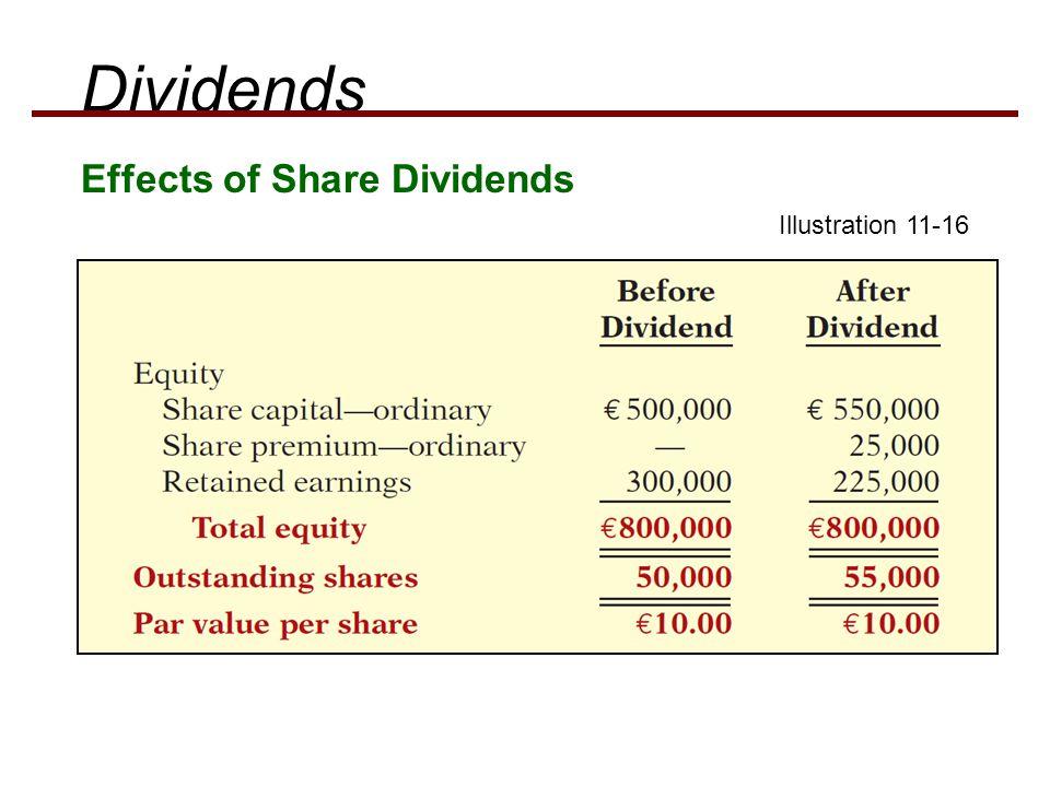 Effects of Share Dividends Dividends Illustration 11-16
