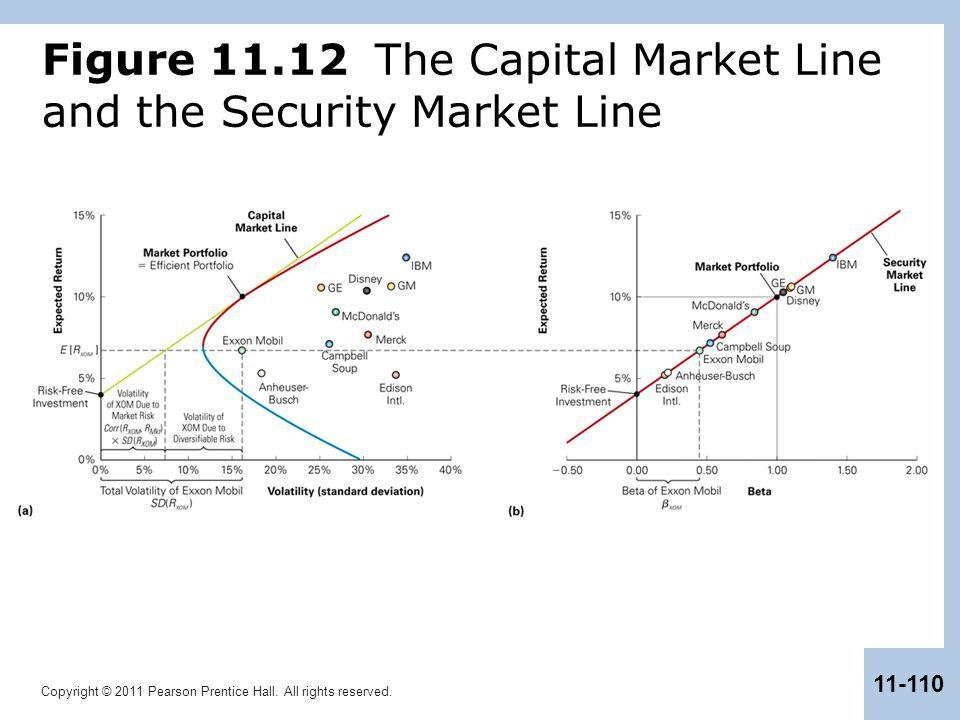 Copyright © 2011 Pearson Prentice Hall. All rights reserved. 11-110 Figure 11.12 The Capital Market Line and the Security Market Line