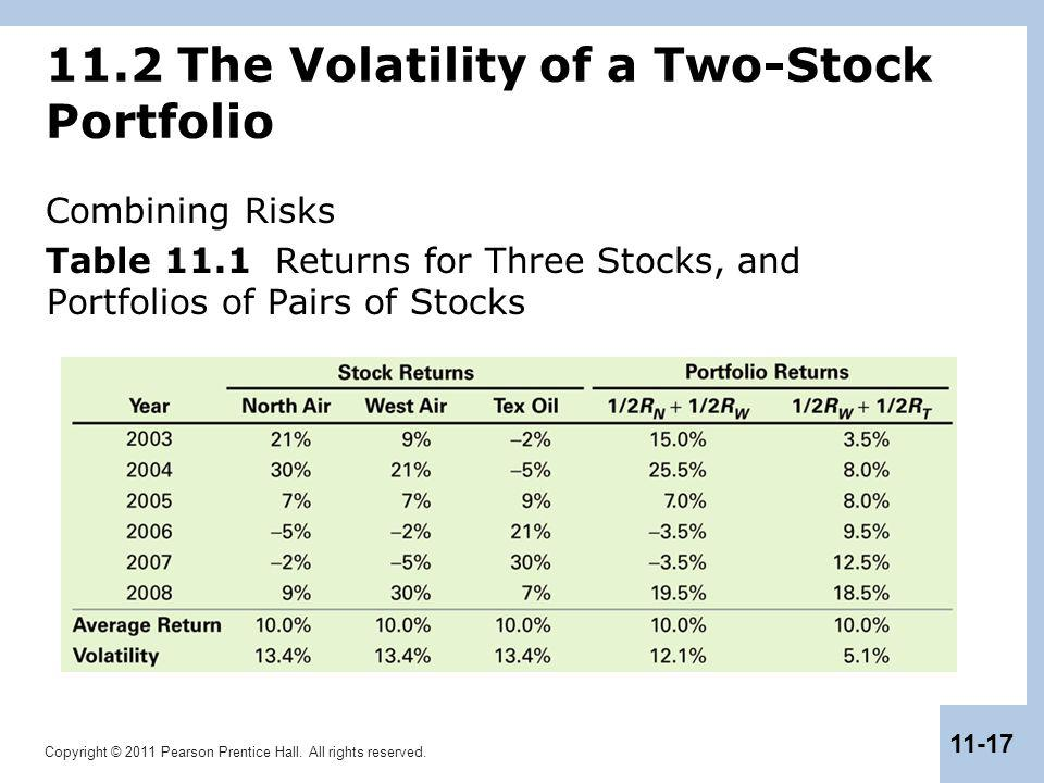 Copyright © 2011 Pearson Prentice Hall. All rights reserved. 11-17 11.2 The Volatility of a Two-Stock Portfolio Combining Risks Table 11.1 Returns for