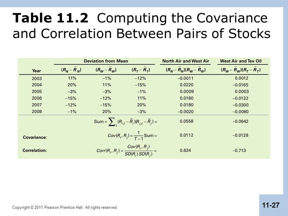 Copyright © 2011 Pearson Prentice Hall. All rights reserved. 11-27 Table 11.2 Computing the Covariance and Correlation Between Pairs of Stocks