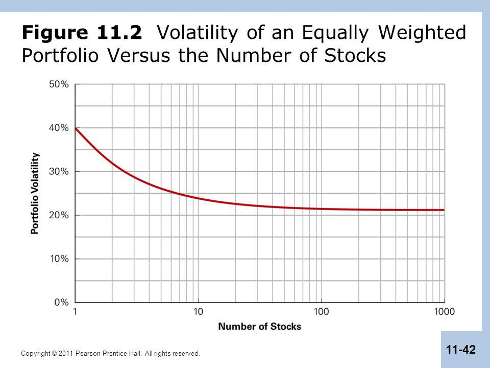 Copyright © 2011 Pearson Prentice Hall. All rights reserved. 11-42 Figure 11.2 Volatility of an Equally Weighted Portfolio Versus the Number of Stocks