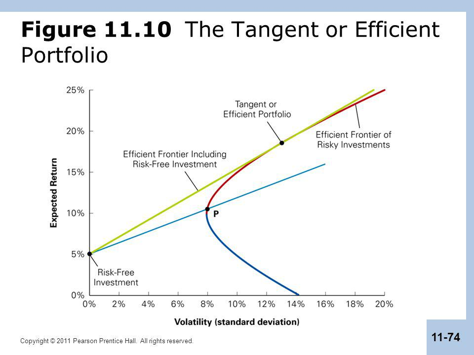 Copyright © 2011 Pearson Prentice Hall. All rights reserved. 11-74 Figure 11.10 The Tangent or Efficient Portfolio