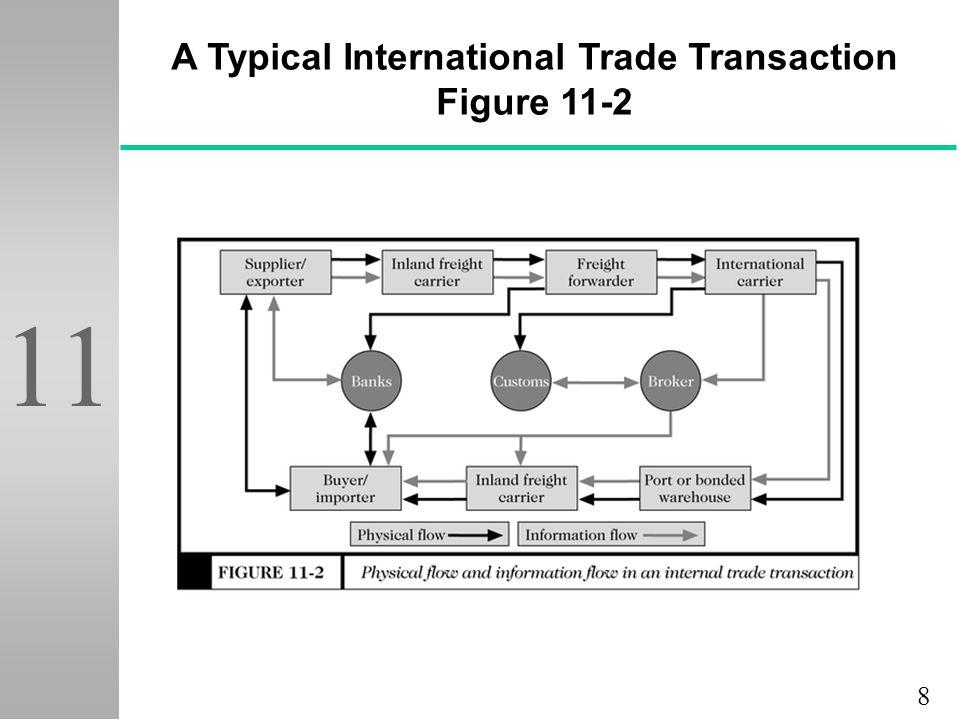 8 11 A Typical International Trade Transaction Figure 11-2