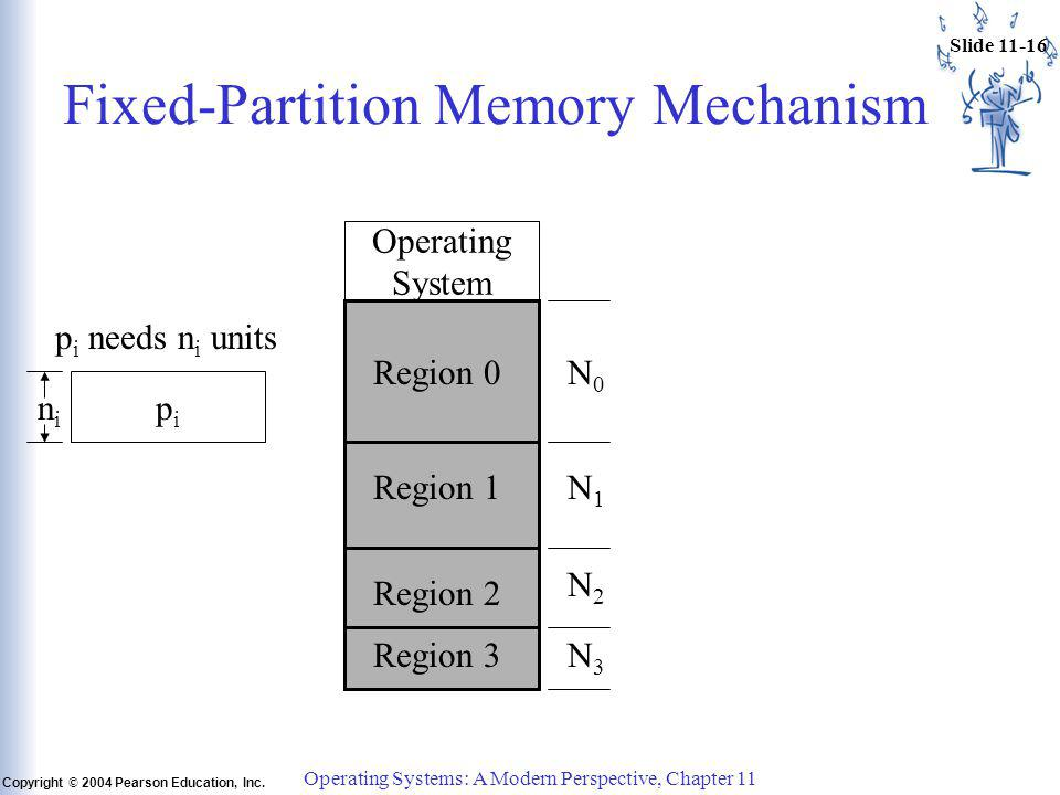 Slide 11-16 Copyright © 2004 Pearson Education, Inc. Operating Systems: A Modern Perspective, Chapter 11 Fixed-Partition Memory Mechanism Operating Sy