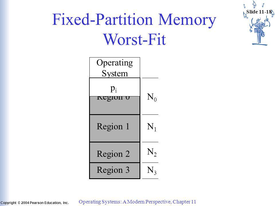 Slide 11-18 Copyright © 2004 Pearson Education, Inc. Operating Systems: A Modern Perspective, Chapter 11 Fixed-Partition Memory Worst-Fit Operating Sy