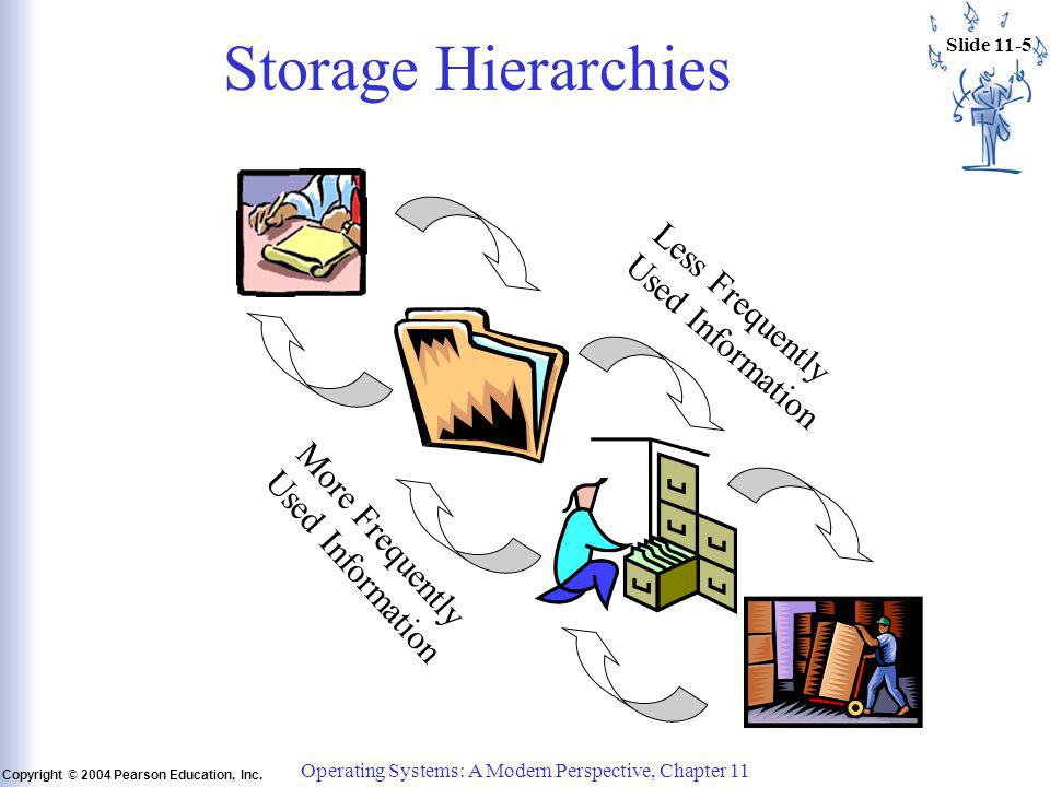 Slide 11-5 Copyright © 2004 Pearson Education, Inc. Operating Systems: A Modern Perspective, Chapter 11 Storage Hierarchies Less Frequently Used Infor