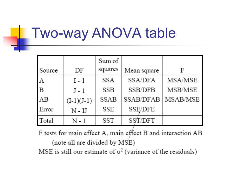 Two-way ANOVA table