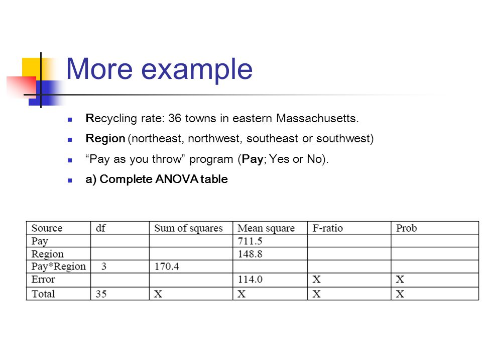 """More example Recycling rate: 36 towns in eastern Massachusetts. Region (northeast, northwest, southeast or southwest) """"Pay as you throw"""" program (Pay;"""