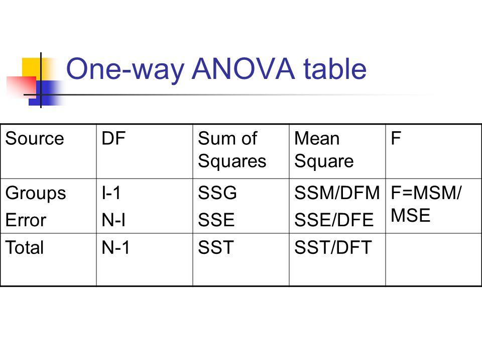 One-way ANOVA table SourceDFSum of Squares Mean Square F Groups Error I-1 N-I SSG SSE SSM/DFM SSE/DFE F=MSM/ MSE TotalN-1SSTSST/DFT