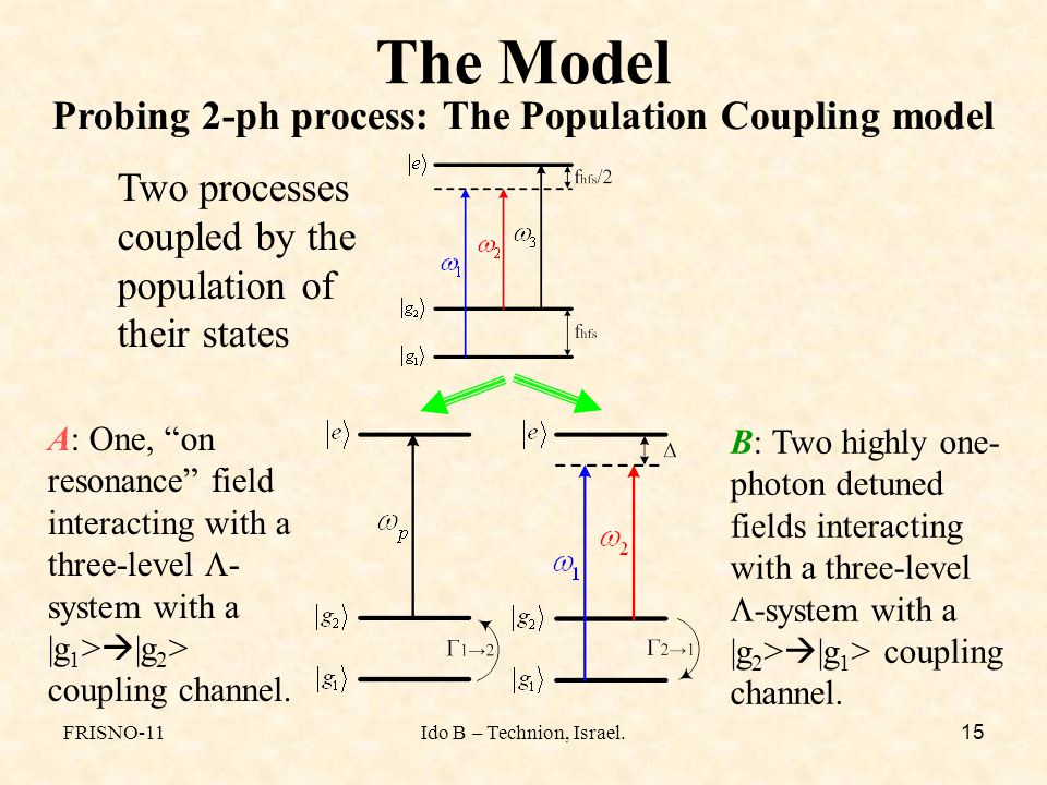FRISNO-11Ido B – Technion, Israel. 15 The Model Probing 2-ph process: The Population Coupling model B: Two highly one- photon detuned fields interacti