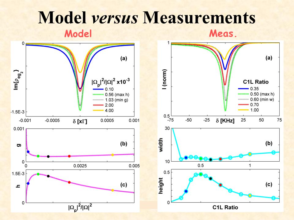 FRISNO-11Ido B – Technion, Israel. 20 Model versus Measurements Model Meas.