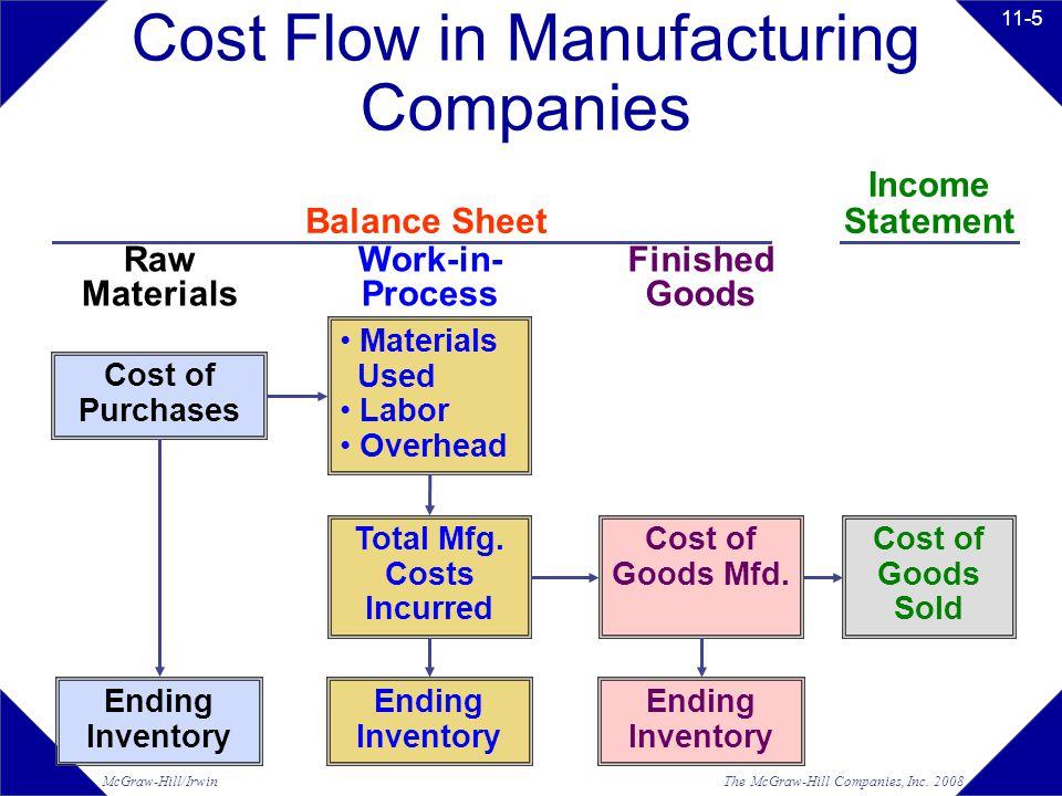 The McGraw-Hill Companies, Inc.