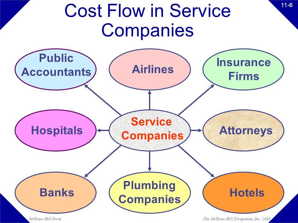 The McGraw-Hill Companies, Inc.2008McGraw-Hill/Irwin 11-16 Work-in-Process Raw Materials Mfg.