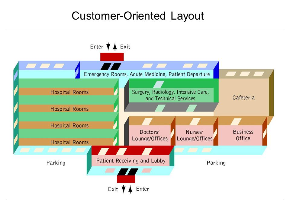 Copyright © 2005 by South-Western, a division of Thomson Learning, Inc. All rights reserved. 11-12 Customer-Oriented Layout
